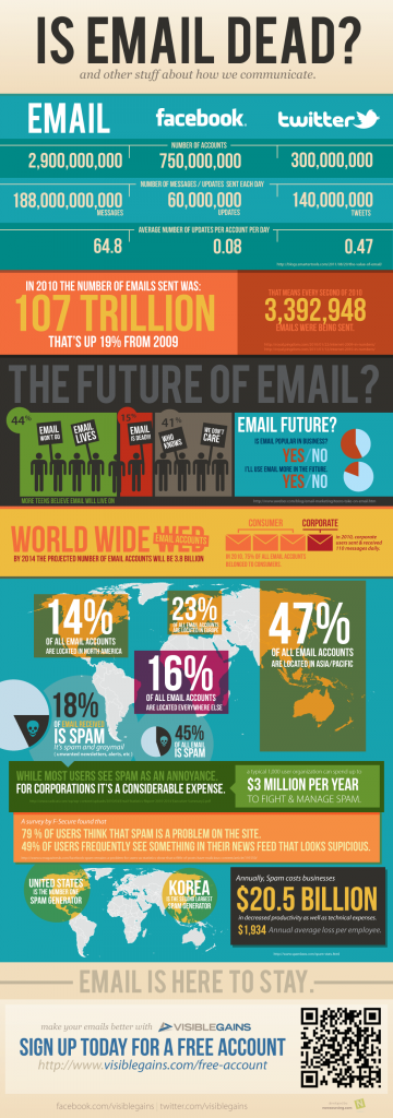 Visiblegains Infographic - Email is Dead?